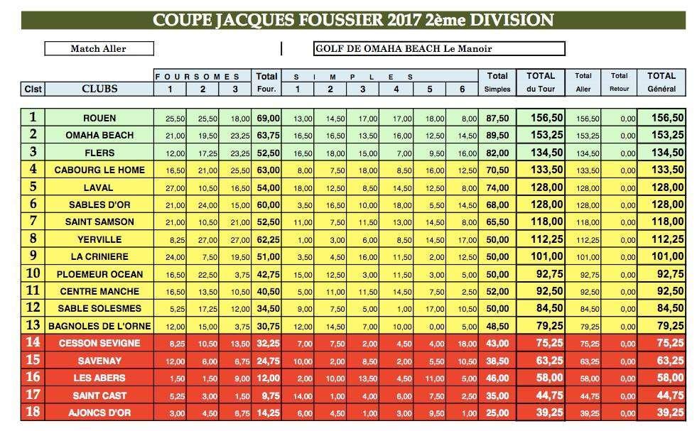 tableau résultats Foussiers Aller 2017